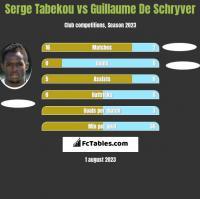 Serge Tabekou vs Guillaume De Schryver h2h player stats