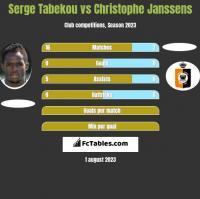 Serge Tabekou vs Christophe Janssens h2h player stats