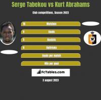 Serge Tabekou vs Kurt Abrahams h2h player stats