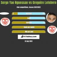 Serge Yao Nguessan vs Gregoire Lefebvre h2h player stats