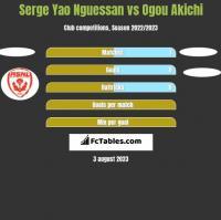 Serge Yao Nguessan vs Ogou Akichi h2h player stats