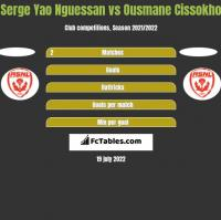 Serge Yao Nguessan vs Ousmane Cissokho h2h player stats