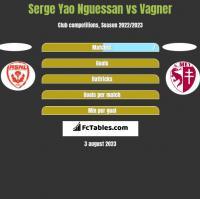 Serge Yao Nguessan vs Vagner h2h player stats