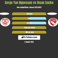 Serge Yao Nguessan vs Ihsan Sacko h2h player stats