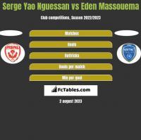 Serge Yao Nguessan vs Eden Massouema h2h player stats
