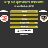 Serge Yao Nguessan vs Amine Bassi h2h player stats