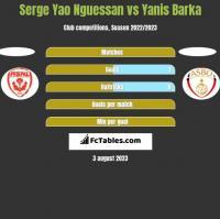 Serge Yao Nguessan vs Yanis Barka h2h player stats