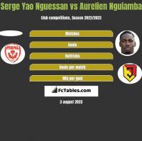 Serge Yao Nguessan vs Aurelien Nguiamba h2h player stats