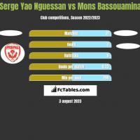 Serge Yao Nguessan vs Mons Bassouamina h2h player stats