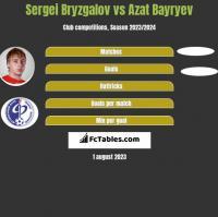 Sergei Bryzgalov vs Azat Bayryev h2h player stats