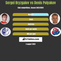 Sergei Bryzgalov vs Denis Polyakov h2h player stats