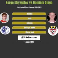 Sergei Bryzgalov vs Dominik Dinga h2h player stats