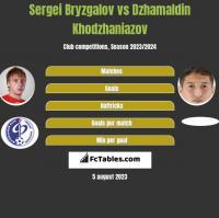 Sergei Bryzgalov vs Dzhamaldin Khodzhaniazov h2h player stats