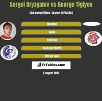 Sergei Bryzgalov vs George Tigiyev h2h player stats