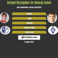Sergei Bryzgalov vs Georgi Zotov h2h player stats