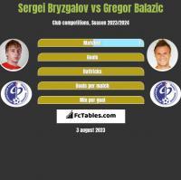 Sergei Bryzgalov vs Gregor Balazic h2h player stats