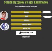 Sergei Bryzgalov vs Igor Khaymanov h2h player stats