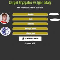 Sergei Bryzgalov vs Igor Udaly h2h player stats