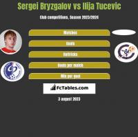 Sergei Bryzgalov vs Ilija Tucevic h2h player stats