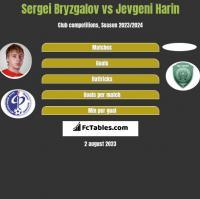 Sergei Bryzgalov vs Jevgeni Harin h2h player stats