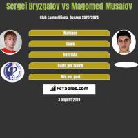 Sergei Bryzgalov vs Magomed Musalov h2h player stats