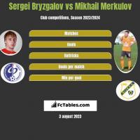 Sergei Bryzgalov vs Mikhail Merkulov h2h player stats