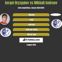 Sergei Bryzgalov vs Mikhail Smirnov h2h player stats