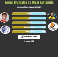 Sergei Bryzgalov vs Miral Samardzic h2h player stats