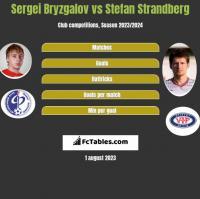 Sergei Bryzgalov vs Stefan Strandberg h2h player stats