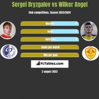 Sergei Bryzgalov vs Wilker Angel h2h player stats