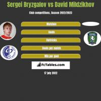 Sergei Bryzgalov vs David Mildzikhov h2h player stats