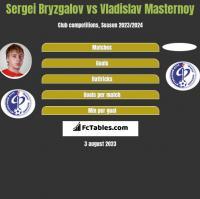 Sergei Bryzgalov vs Vladislav Masternoy h2h player stats