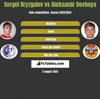 Sergei Bryzgalov vs Aleksandr Dovbnya h2h player stats