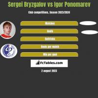 Sergei Bryzgalov vs Igor Ponomarev h2h player stats