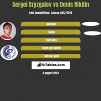 Sergei Bryzgalov vs Denis Nikitin h2h player stats