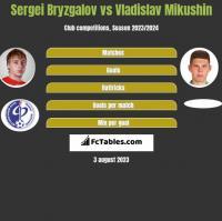 Sergei Bryzgalov vs Vladislav Mikushin h2h player stats