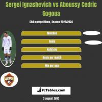 Sergei Ignashevich vs Aboussy Cedric Gogoua h2h player stats