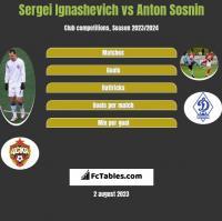 Sergei Ignashevich vs Anton Sosnin h2h player stats