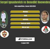 Sergei Ignashevich vs Benedikt Hoewedes h2h player stats