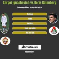 Sergei Ignashevich vs Boris Rotenberg h2h player stats