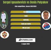 Siergiej Ignaszewicz vs Dzianis Palakou h2h player stats