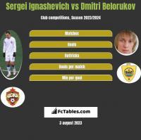 Sergei Ignashevich vs Dmitri Belorukov h2h player stats