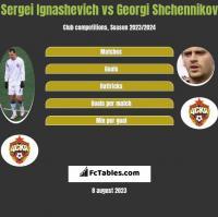 Sergei Ignashevich vs Georgi Shchennikov h2h player stats