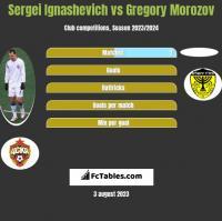 Sergei Ignashevich vs Gregory Morozov h2h player stats