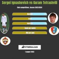 Sergei Ignashevich vs Guram Tetrashvili h2h player stats