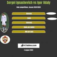 Sergei Ignashevich vs Igor Udaly h2h player stats