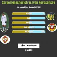 Sergei Ignashevich vs Ivan Novoseltsev h2h player stats
