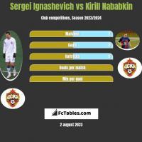 Sergei Ignashevich vs Kirill Nababkin h2h player stats