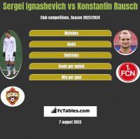 Sergei Ignashevich vs Konstantin Rausch h2h player stats