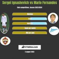 Sergei Ignashevich vs Mario Fernandes h2h player stats